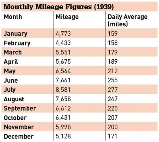 godwin_monthly_miles_table-557x500